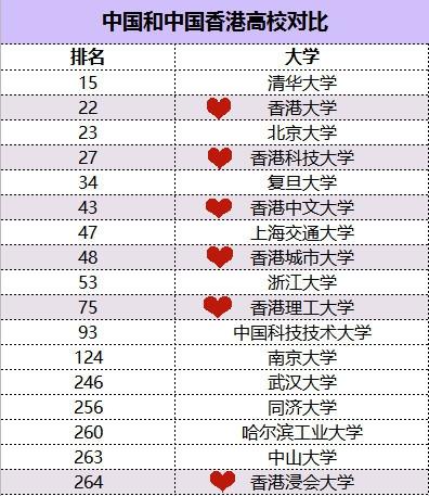 中国内地高校VS港校排名对比.jpg