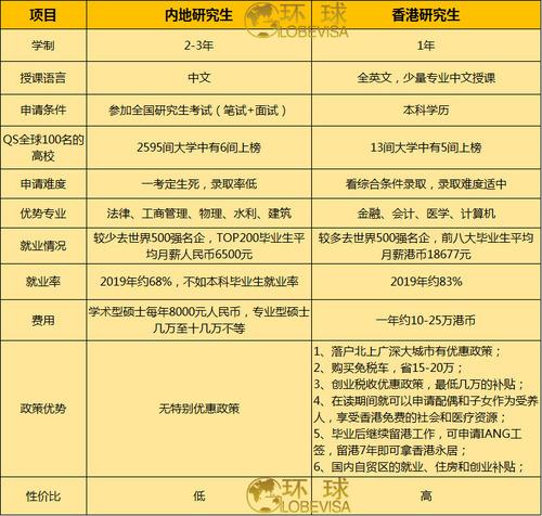 内地研究生VS香港研究生_有水印.jpg